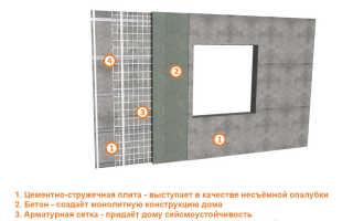 Несущие стены в панельных домах